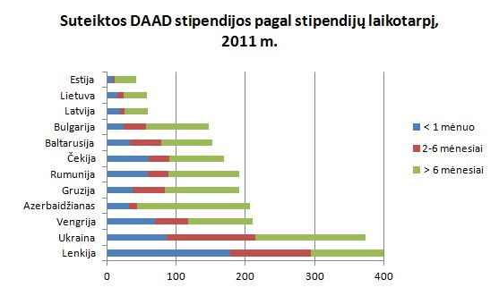 DAAD suteiktos stipendijos pagal stipendijų laikotarpį